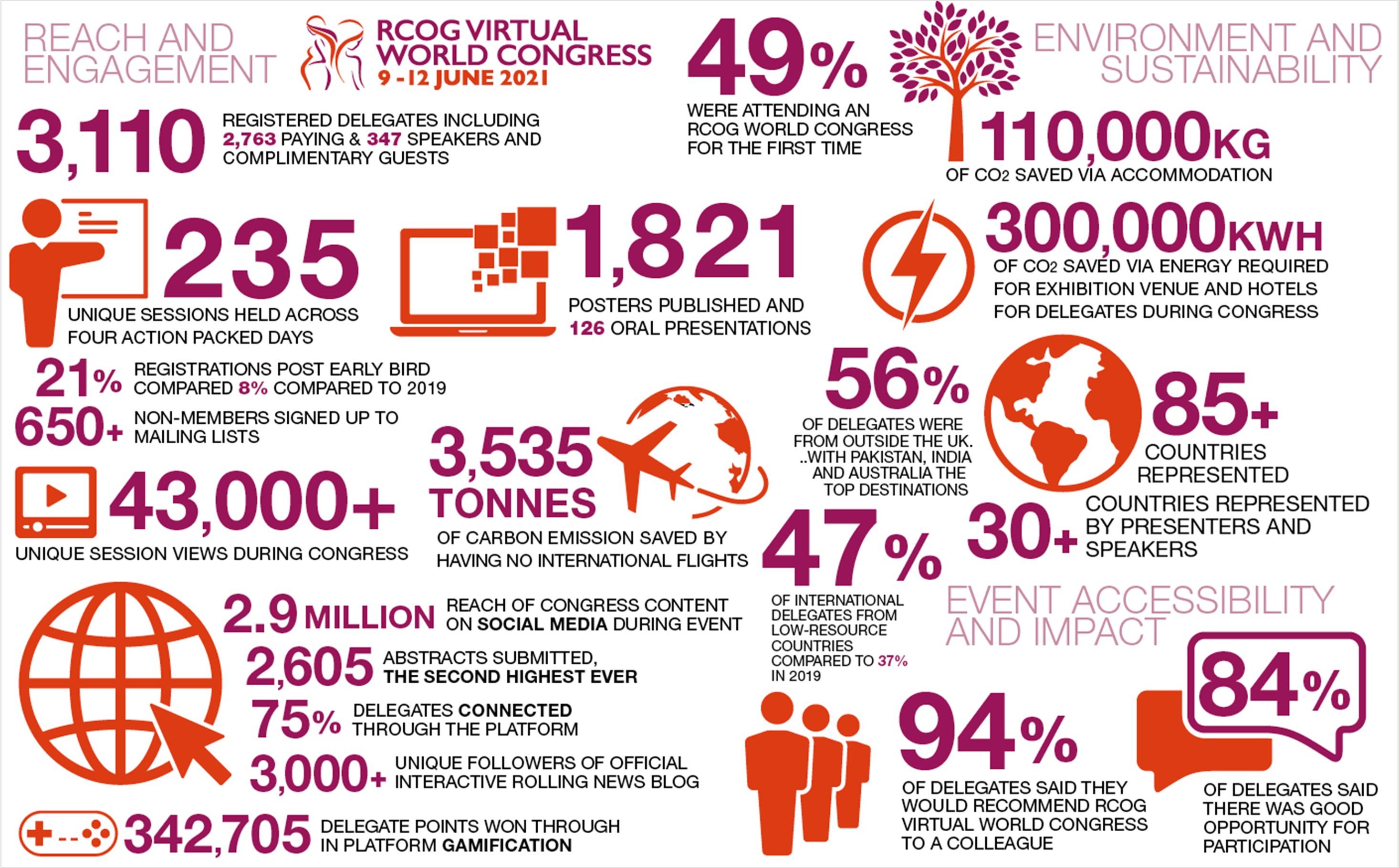 RCOG Virtual stats